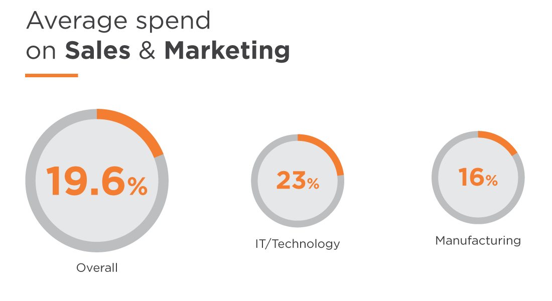 Percentage of revenue spent on sales and marketing for Advertising sales companies